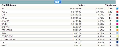 2016-09-04-18_41_23-elecciones-generales-2011-congreso-total-estatalsin-grafico